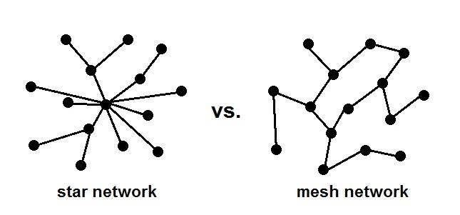star-vs-mesh