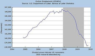 recession-of-2008