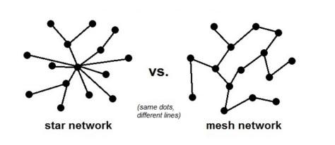 star network vs mesh network