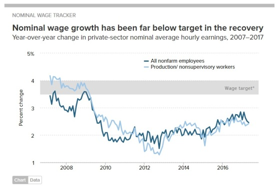 nominal wage tracker