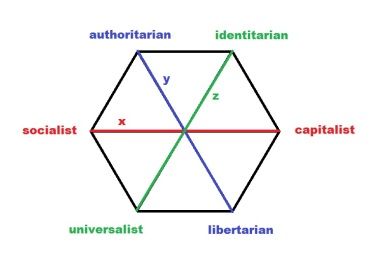 hexagon political compass