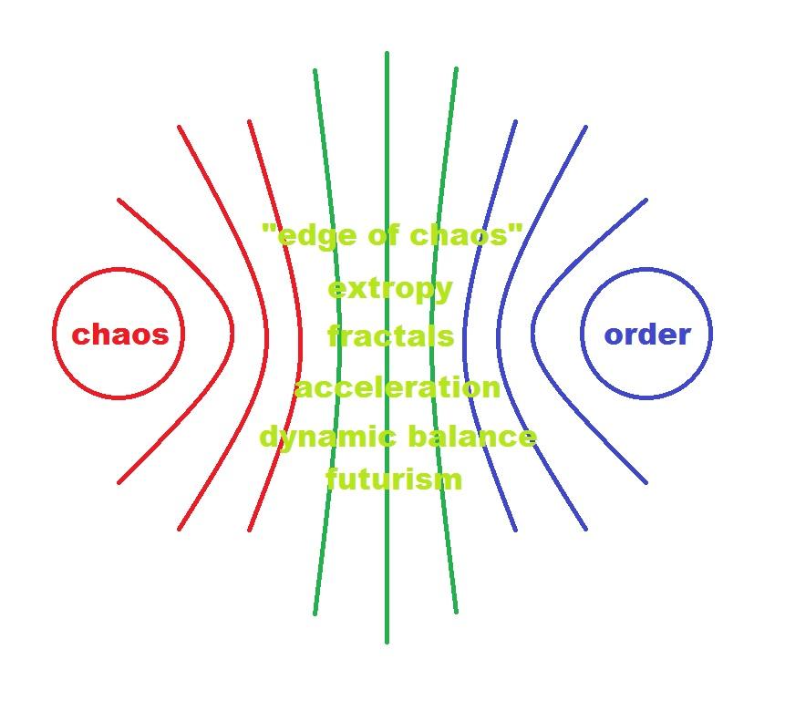 balance order and chaos.jpg