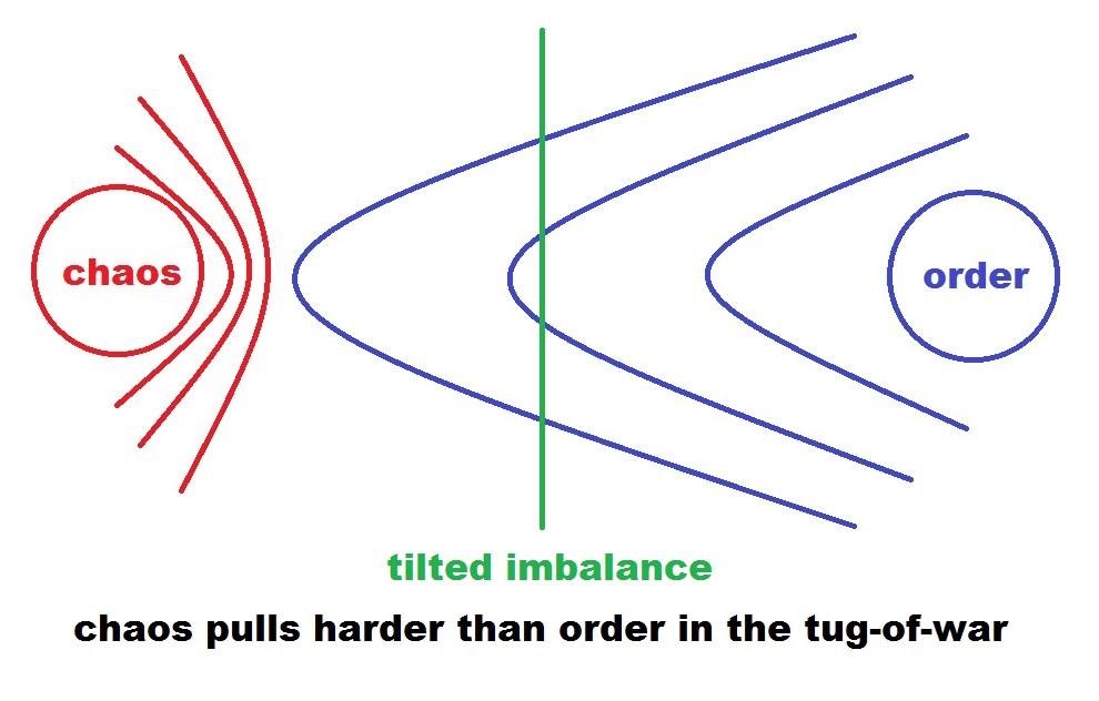tilted imbalance