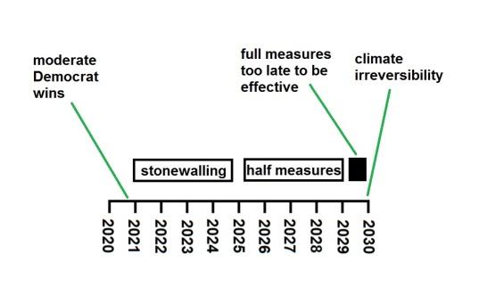 timeline progressive