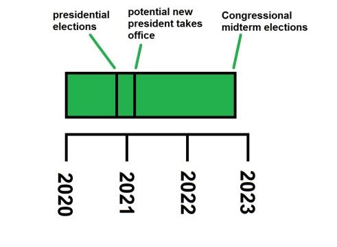 timeline short electoral